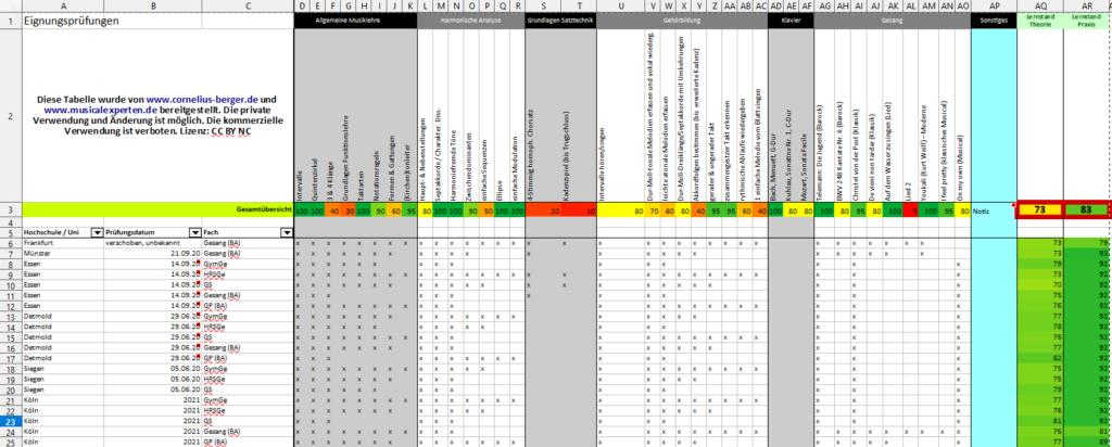 Eine interaktiove Tabelle mit einer Übersicht von Unis und Hochschulen und deren Anforderungen für ein Musikstudium